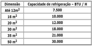 tabela de refrigeracao